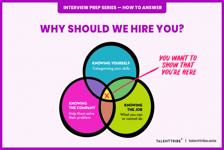 Interview Question: Why Should We Hire You?